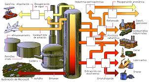 Análisis Térmico y su aplicación en la caracterización de fracciones pesadas del petróleo